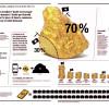 Mines d'or : la loi suisse dénoncée par deux ONG